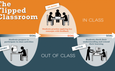E se a sala de aula desse uma cambalhota?